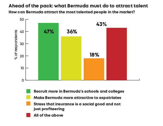 Ahead of the pack: what Bermuda must do to attract talent