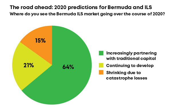 The road ahead: 2020 predictions for Bermuda and ILS