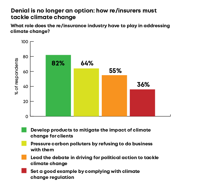 Denial is no longer an option: how re/insurers must tackle climate change