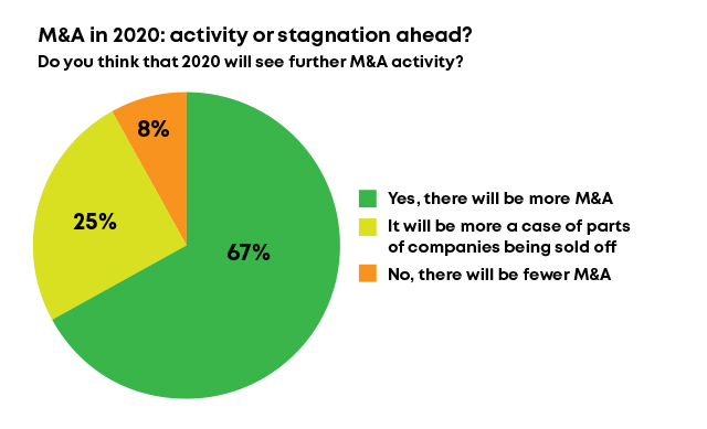 M&A in 2020: activity or stagnation ahead?