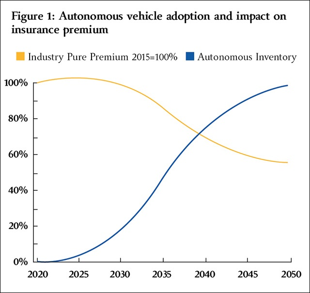 autonomous-vehicle-adoption.jpg