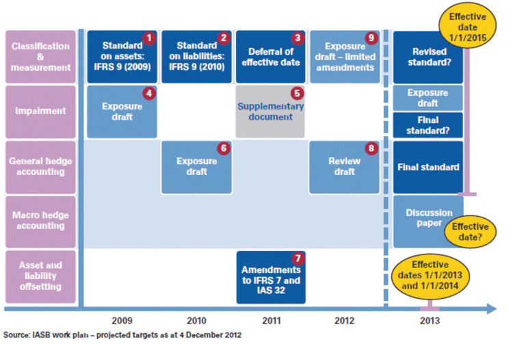 iasb deliberations General and industry ifrs developments publications summarise,  in april 2013, the iasb concluded its re-deliberations on the hedge accounting project,.