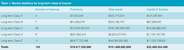 market-statistics-by-long-term-class-of-insurer.jpg